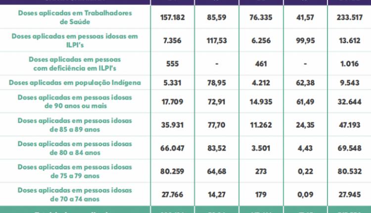 dados-segunda-vacinacao-768×481